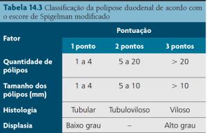 Classifi cação de Spigelman: nenhum pólipo: estágio 0; 1 a 4 pontos: estágio I; 5 a 6 pontos: estágio II; 7 a 8 pontos: estágio III; 9 a 12 pontos: estágio IV.