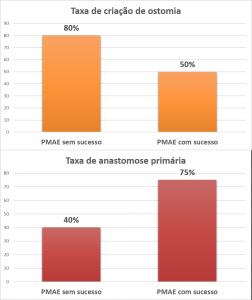 Gráfico 2: Taxas de criação de ostomia e anastomose primária, após passagem de prótese, com e sem sucesso, em pacientes com CCR.