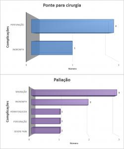Gráfico 3: Taxas de complicações, após passagem de prótese em pacientes com CCR.