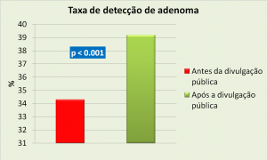 Figura 1: Comparação entra as taxas de detecção de adenoma (TDA) antes e após a iniciativa de divulgação pública dos índices de qualidade da colonoscopia de cada médico.