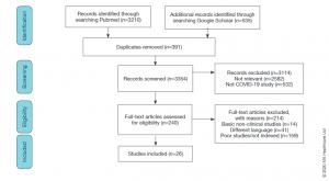Flow chart com eligibilidade, inclusão e exclusão de artigos.