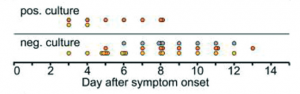 Figura 3 - Resultados agregados de sucesso de isolamento viral em diferentes dias desde o início dos sintomas.