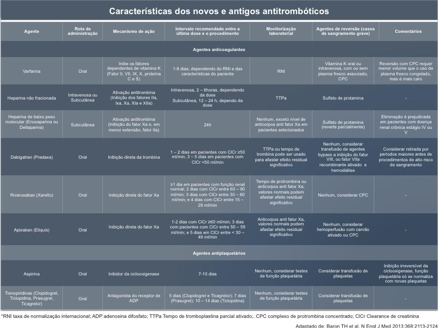 Agentes antitromboticos